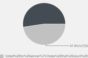 2010 General Election result in Dorset West